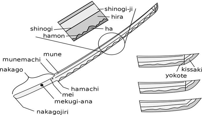 Parts of Katana sword [The complete Anatomy]